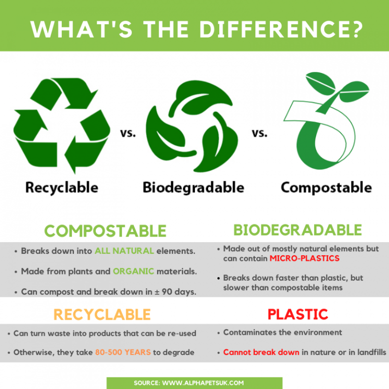 Infographic - Recyclable vs Biodegradable vs Compostable Doggy Poo Bags